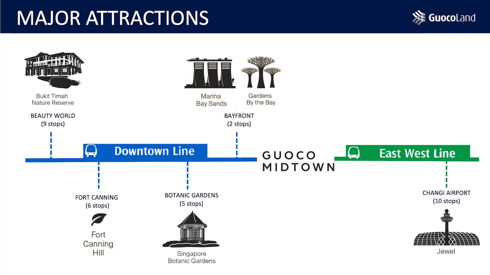 Midtown Modern Location Major Attractions