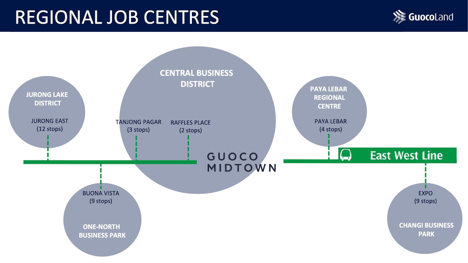 Midtown Modern Location Regional Job Centres