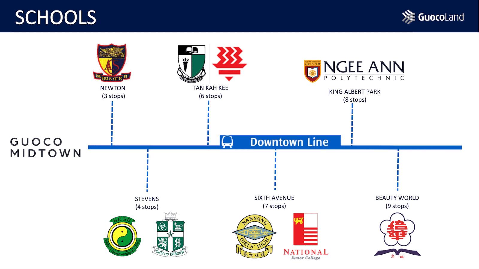 Midtown Modern Location Schools